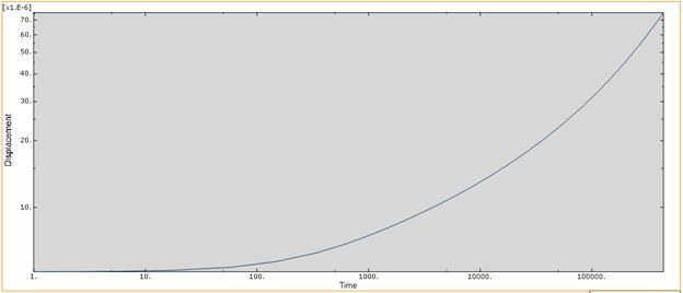 52_abaqus_curve