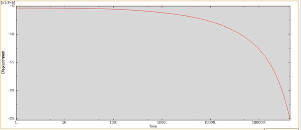53_abaqus_curve