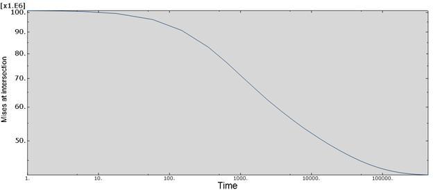 58_abaqus_curve